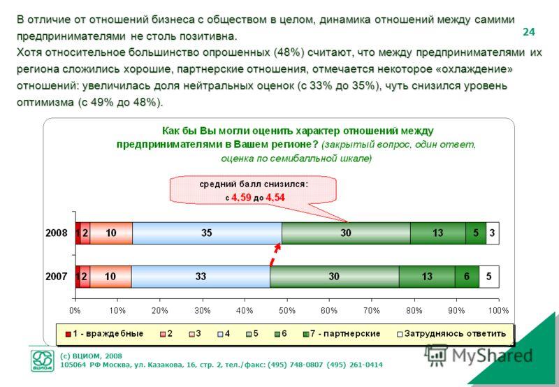 (с) ВЦИОМ, 2008 105064 РФ Москва, ул. Казакова, 16, стр. 2, тел./факс: (495) 748-0807 (495) 261-0414 24 В отличие от отношений бизнеса с обществом в целом, динамика отношений между самими предпринимателями не столь позитивна. Хотя относительное больш