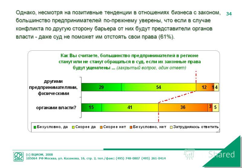 (с) ВЦИОМ, 2008 105064 РФ Москва, ул. Казакова, 16, стр. 2, тел./факс: (495) 748-0807 (495) 261-0414 34 Однако, несмотря на позитивные тенденции в отношениях бизнеса с законом, большинство предпринимателей по-прежнему уверены, что если в случае конфл