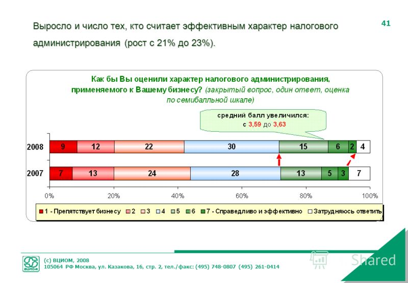 (с) ВЦИОМ, 2008 105064 РФ Москва, ул. Казакова, 16, стр. 2, тел./факс: (495) 748-0807 (495) 261-0414 41 Выросло и число тех, кто считает эффективным характер налогового администрирования (рост с 21% до 23%).