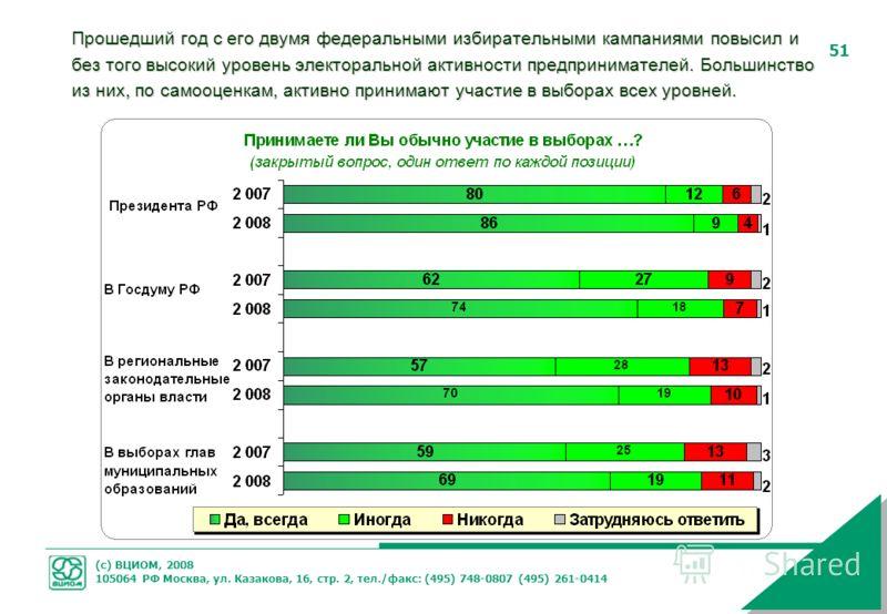 (с) ВЦИОМ, 2008 105064 РФ Москва, ул. Казакова, 16, стр. 2, тел./факс: (495) 748-0807 (495) 261-0414 51 Прошедший год с его двумя федеральными избирательными кампаниями повысил и без того высокий уровень электоральной активности предпринимателей. Бол