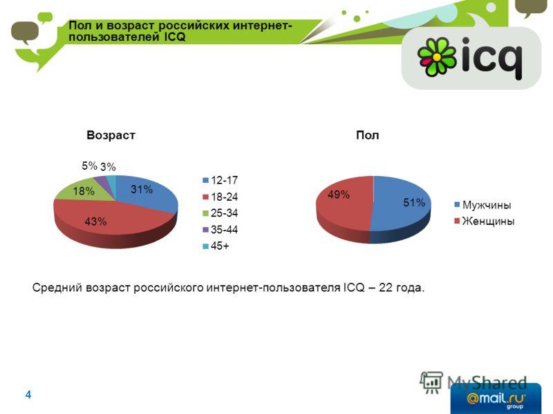 ВозрастПол Средний возраст российского интернет-пользователя ICQ – 22 года. Пол и возраст российских интернет- пользователей ICQ 4