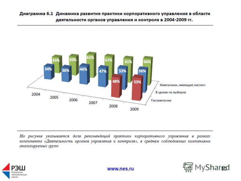 www.nes.ru30