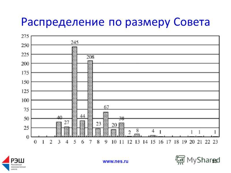 Распределение по размеру Совета www.nes.ru35