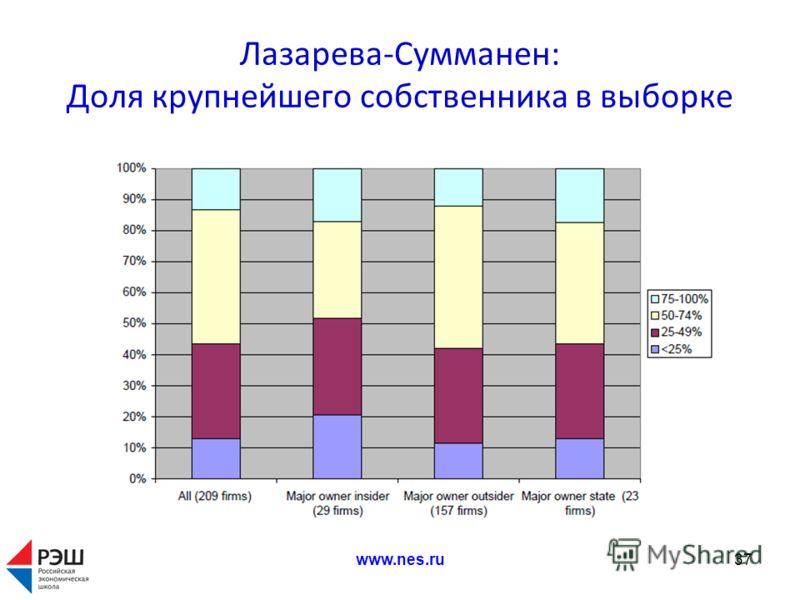 Лазарева-Сумманен: Доля крупнейшего собственника в выборке www.nes.ru37