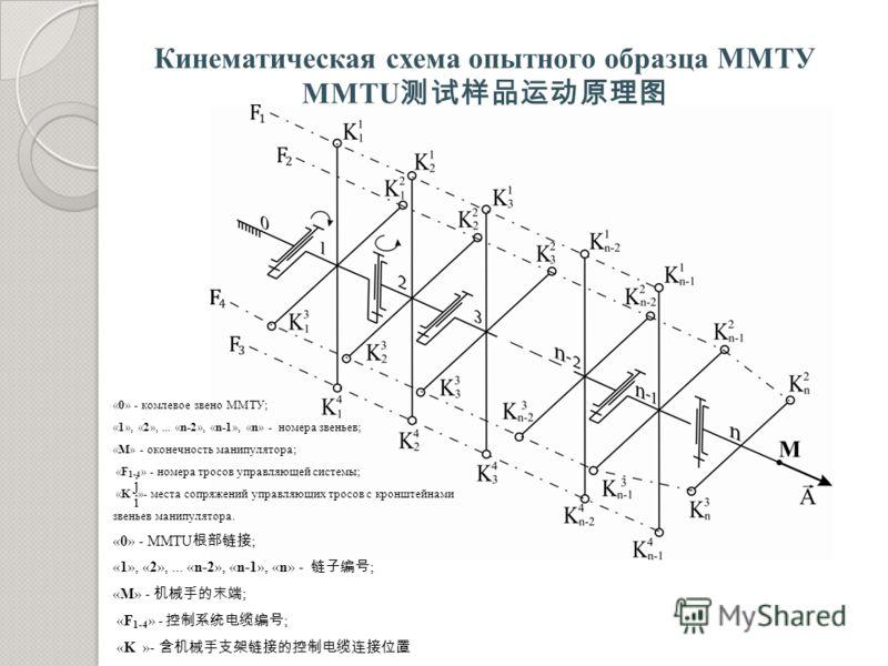 Кинематическая схема опытного образца ММТУ MMTU «0» - комлевое звено ММТУ; «1», «2»,... «n-2», «n-1», «n» - номера звеньев; «М» - оконечность манипулятора; «F 1-4 » - номера тросов управляющей системы; «K »- места сопряжений управляющих тросов с крон