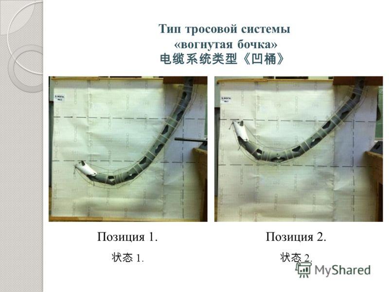 Тип тросовой системы «вогнутая бочка» Позиция 1. 1. Позиция 2. 2.