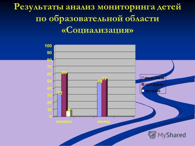 Результаты анализ мониторинга детей по образовательной области «Социализация»