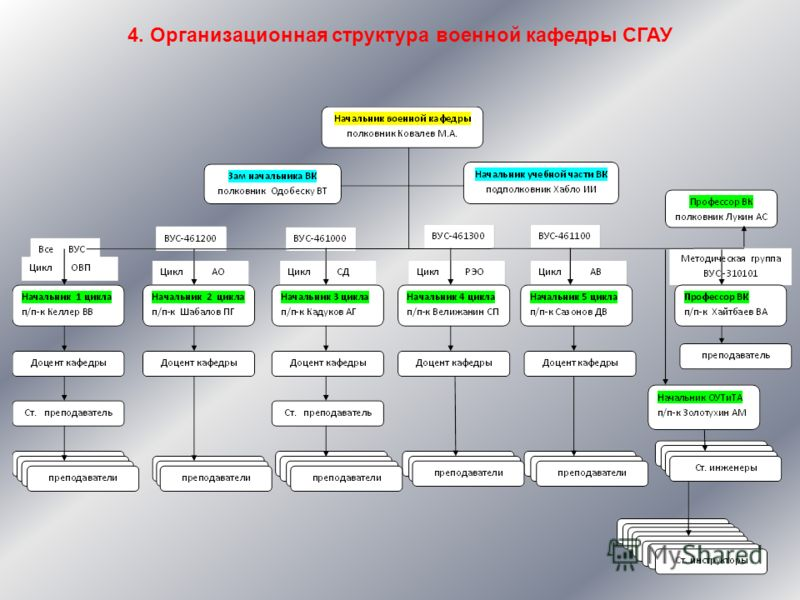 4. Организационная структура военной кафедры СГАУ