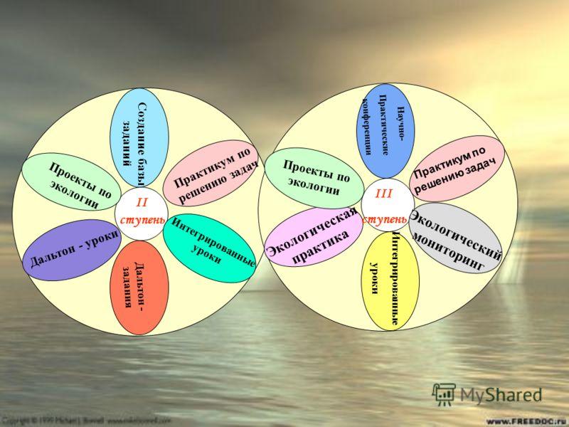 Дальтон - задания Интегрированные уроки Проекты по экологии Практикум по решению задач Дальтон - уроки Создание базы заданий Экологическая практика Экологический мониторинг Интегрированные уроки Научно- Практические конференции II ступень III ступень