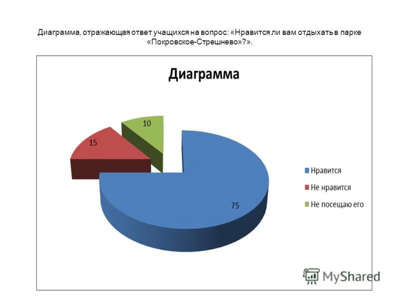 Диаграмма, отражающая ответ учащихся на вопрос: «Нравится ли вам отдыхать в парке «Покровское-Стрешнево»?».