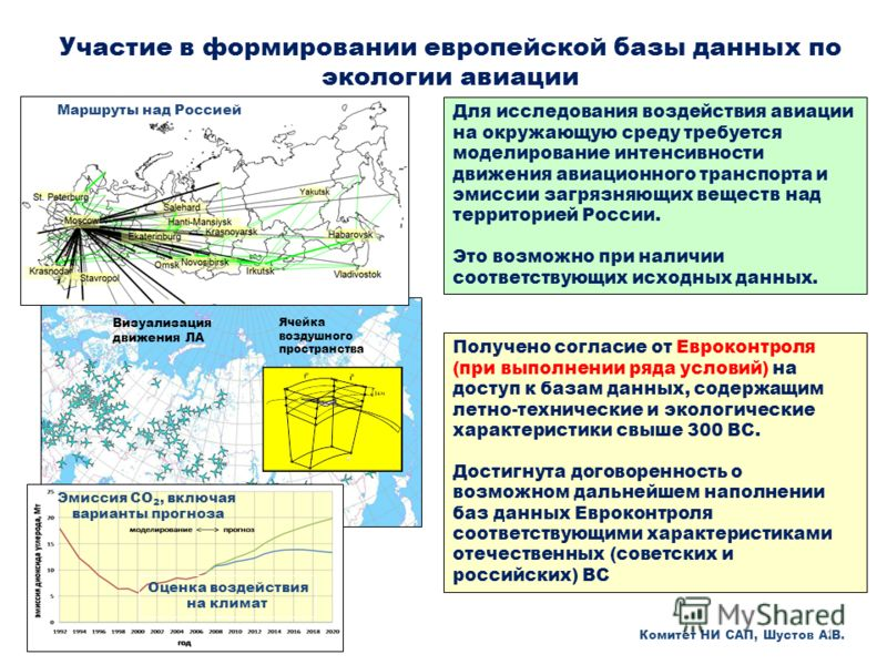 1 Участие в формировании европейской базы данных по экологии авиации Ячейка воздушного пространства Визуализация движения ЛА Эмиссия СО 2, включая варианты прогноза Оценка воздействия на климат Маршруты над Россией Для исследования воздействия авиаци
