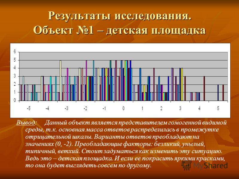 Результаты исследования. Объект 1 – детская площадка Вывод: Данный объект является представителем гомогенной видимой среды, т.к. основная масса ответов распределилась в промежутке отрицательной шкалы. Варианты ответов преобладают на значениях (0, -2)
