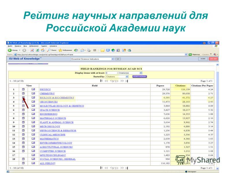 Рейтинг научных направлений для Российской Академии наук