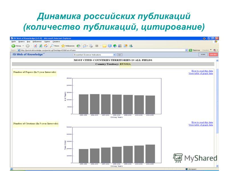 Динамика российских публикаций (количество публикаций, цитирование)