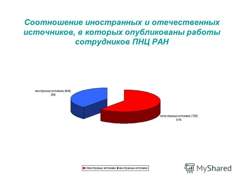 Соотношение иностранных и отечественных источников, в которых опубликованы работы сотрудников ПНЦ РАН