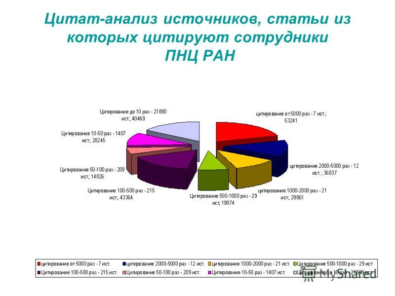 Цитат-анализ источников, статьи из которых цитируют сотрудники ПНЦ РАН