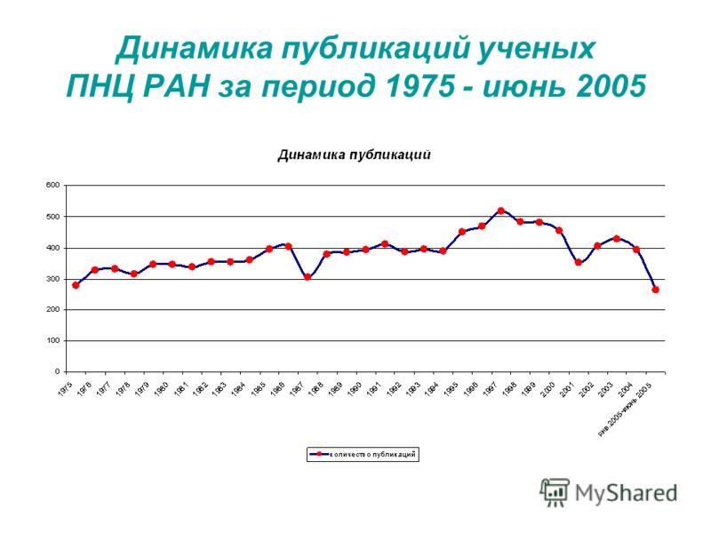 Динамика публикаций ученых ПНЦ РАН за период 1975 - июнь 2005
