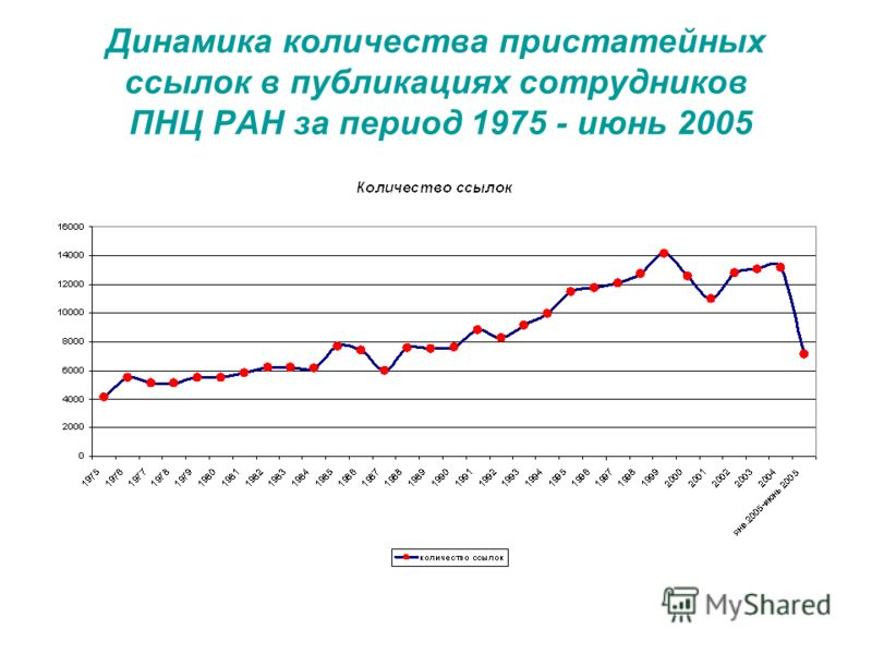 Динамика количества пристатейных ссылок в публикациях сотрудников ПНЦ РАН за период 1975 - июнь 2005