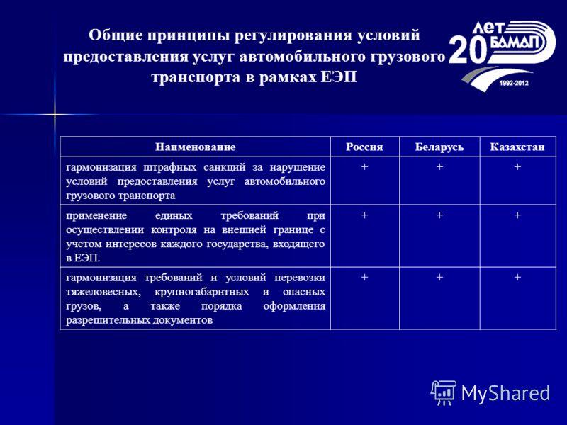 НаименованиеРоссияБеларусьКазахстан гармонизация штрафных санкций за нарушение условий предоставления услуг автомобильного грузового транспорта +++ применение единых требований при осуществлении контроля на внешней границе с учетом интересов каждого