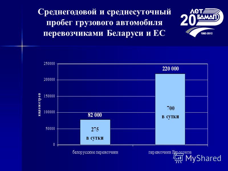 Среднегодовой и среднесуточный пробег грузового автомобиля перевозчиками Беларуси и ЕС