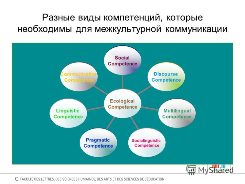 Разные виды компетенций, которые необходимы для межкультурной коммуникации Ecological Competence Social Competence Discourse Competence Multilingual C
