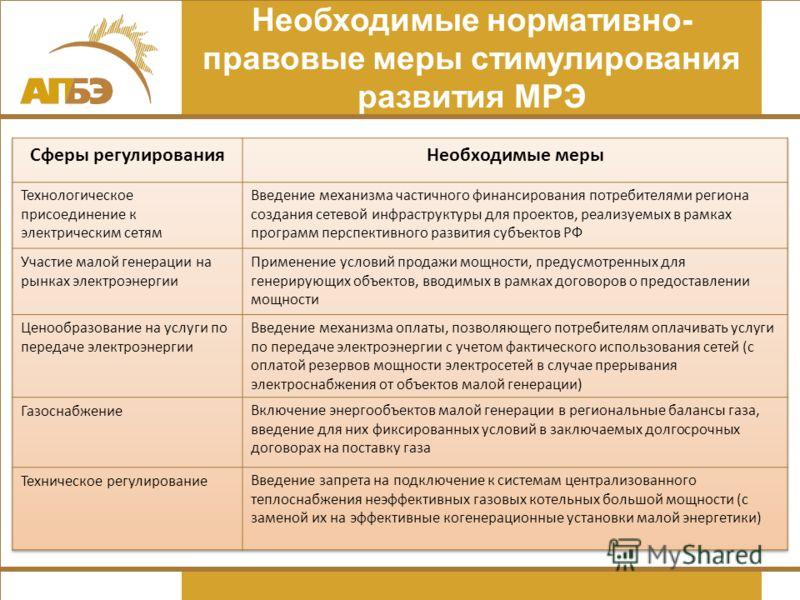 Необходимые нормативно- правовые меры стимулирования развития МРЭ