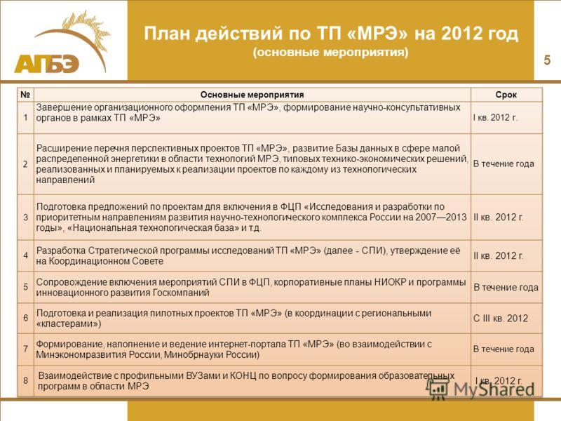 План действий по ТП «МРЭ» на 2012 год (основные мероприятия) 5
