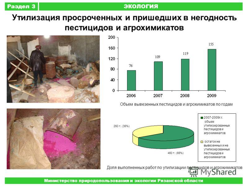 Раздел 3ЭКОЛОГИЯ Министерство природопользования и экологии Рязанской области Объем вывезенных пестицидов и агрохимикатов по годам 460 т. (65%) 250 т. (35%) 2007-2009г.г. объем утилизированных пестицидов и агрохимикатов остаток не вывезенных и не ути