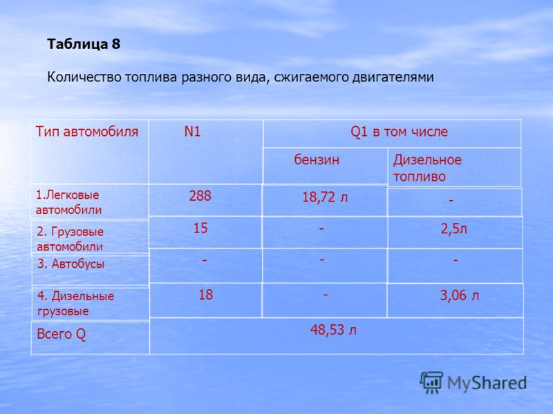 Таблица 8 Количество топлива разного вида, сжигаемого двигателями Тип автомобиля N1 Q1 в том числе бензин Дизельное топливо 1.Легковые автомобили 288 18,72 л - 2. Грузовые автомобили 15 - 2,5л 3. Автобусы - - - 4. Дизельные грузовые 18 - 3,06 л Всего