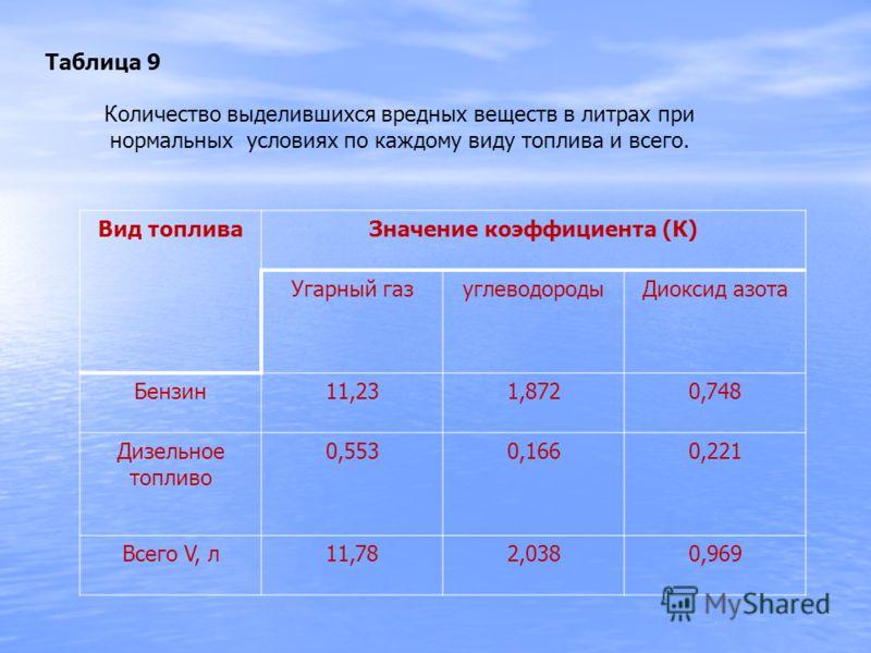 Таблица 9 Количество выделившихся вредных веществ в литрах при нормальных условиях по каждому виду топлива и всего. Вид топливаЗначение коэффициента (К) Угарный газуглеводородыДиоксид азота Бензин11,231,8720,748 Дизельное топливо 0,5530,1660,221 Всег
