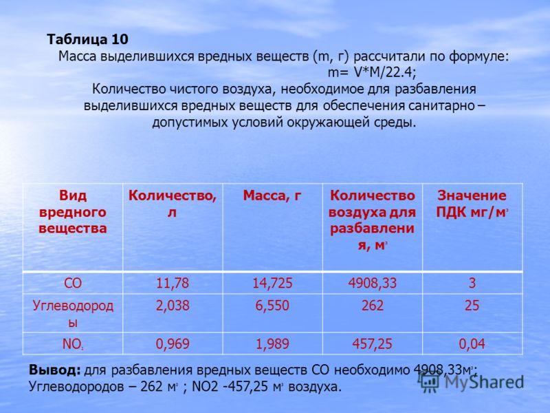 Таблица 10 Масса выделившихся вредных веществ (m, г) рассчитали по формуле: m= V*M/22.4; Количество чистого воздуха, необходимое для разбавления выделившихся вредных веществ для обеспечения санитарно – допустимых условий окружающей среды. Вывод: для