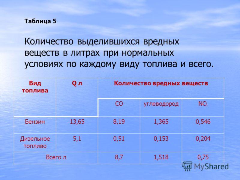 Количество выделившихся вредных веществ в литрах при нормальных условиях по каждому виду топлива и всего. Таблица 5 Вид топлива Q лКоличество вредных веществ СОуглеводородNO 2 Бензин13,658,191,3650,546 Дизельное топливо 5,10,510,1530,204 Всего л8,71,