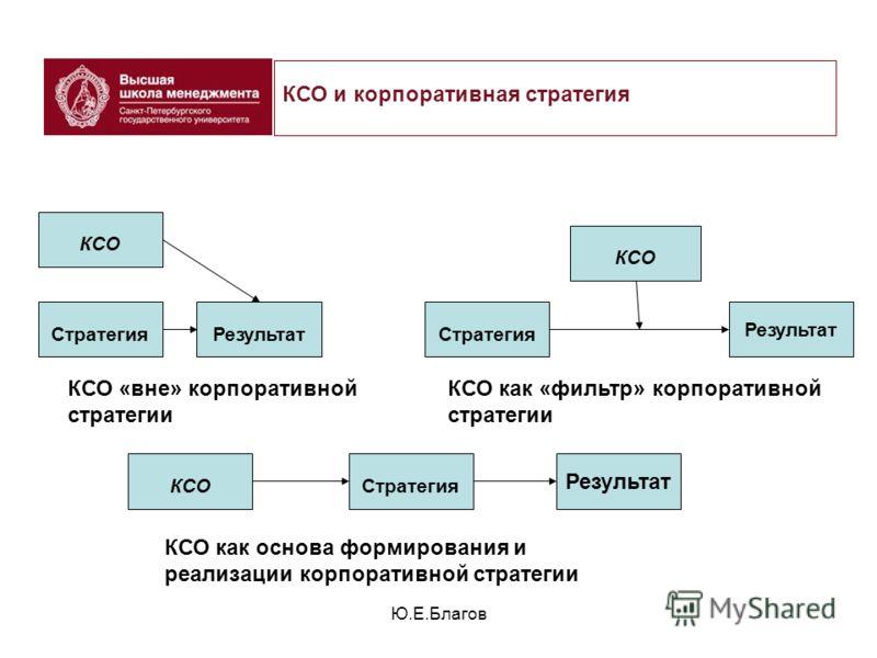 Ю.Е.Благов КСО СтратегияРезультат КСО Результат Стратегия Результат КСО КСО «вне» корпоративной стратегии КСО как «фильтр» корпоративной стратегии КСО как основа формирования и реализации корпоративной стратегии КСО и корпоративная стратегия