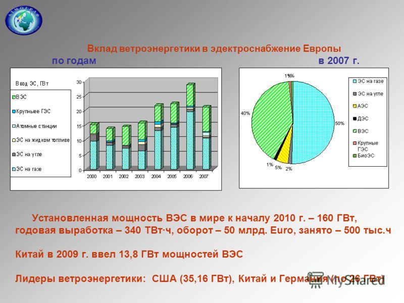 Вклад ветроэнергетики в эдектроснабжение Европы по годам в 2007 г. Установленная мощность ВЭС в мире к началу 2010 г. – 160 ГВт, годовая выработка – 340 ТВт·ч, оборот – 50 млрд. Euro, занято – 500 тыс.ч Китай в 2009 г. ввел 13,8 ГВт мощностей ВЭС Лид