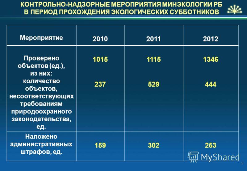 КОНТРОЛЬНО-НАДЗОРНЫЕ МЕРОПРИЯТИЯ МИНЭКОЛОГИИ РБ В ПЕРИОД ПРОХОЖДЕНИЯ ЭКОЛОГИЧЕСКИХ СУББОТНИКОВ Мероприятие 201020112012 Проверено объектов (ед.), из них: количество объектов, несоответствующих требованиям природоохранного законодательства, ед. 1015 2
