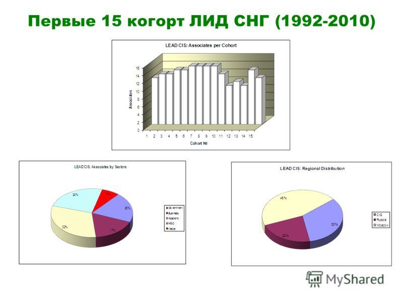 Первые 15 когорт ЛИД СНГ (1992-2010)