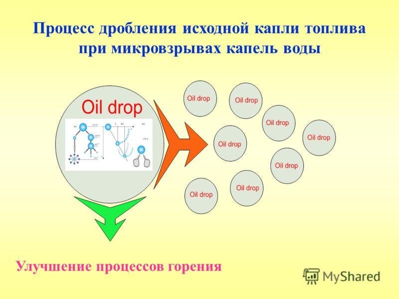 Процесс дробления исходной капли топлива при микровзрывах капель воды Улучшение процессов горения