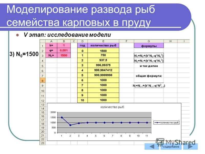 Моделирование развода рыб семейства карповых в пруду V этап: исследование модели 3) N 0 =1500 содержание