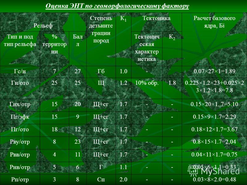 Оценка ЭНТ по геоморфологическому фактору Рельеф Степень дезъинте грации пород К1К1 ТектоникаРасчет базового ядра, Бi Тип и под тип рельефа % территор ии Бал л Тектонич еская характер истика К2К2 Гс/и727Гб1.0-0.07×27×1=1.89 Гн/ото25 Щ1.210% обр.1.80.