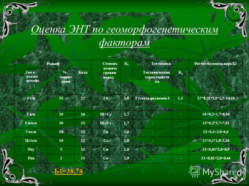 Оценка ЭНТ по геоморфогенетическим факторам Рельеф Степень дезинте грации пород К1К1 ТектоникаРасчет базового ядра Б1 Тип и подтип рельефа % террит ории Балл Тектоническая характеристи ка К2К2 Гс/и3527Гб1,0Густота разломов 31,527*0,35*1,0*1,5=14,18 Г