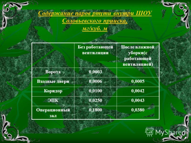 Содержание паров ртути внутри ШОУ Соловьевского прииска, мг/куб. м Без работающей вентиляции После влажной уборки(с работающей вентиляцией) Ворота0,0003 Входные двери0,00060,0005 Коридор0,01000,0042 ЭПК0,02500,0043 Операционный зал 0,18000,0380