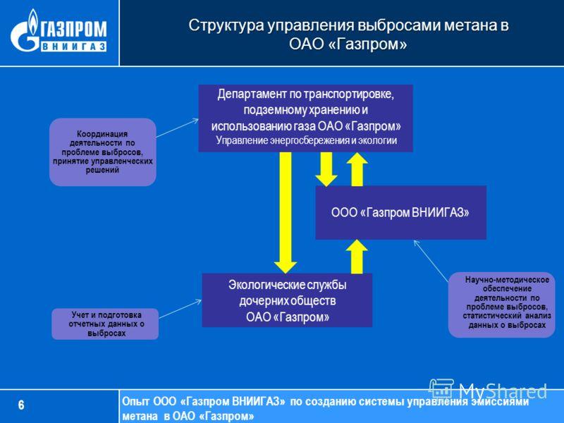 Опыт ООО «Газпром ВНИИГАЗ» по созданию системы управления эмиссиями метана в ОАО «Газпром» Структура управления выбросами метана в ОАО «Газпром» Экологические службы дочерних обществ ОАО «Газпром» Департамент по транспортировке, подземному хранению и