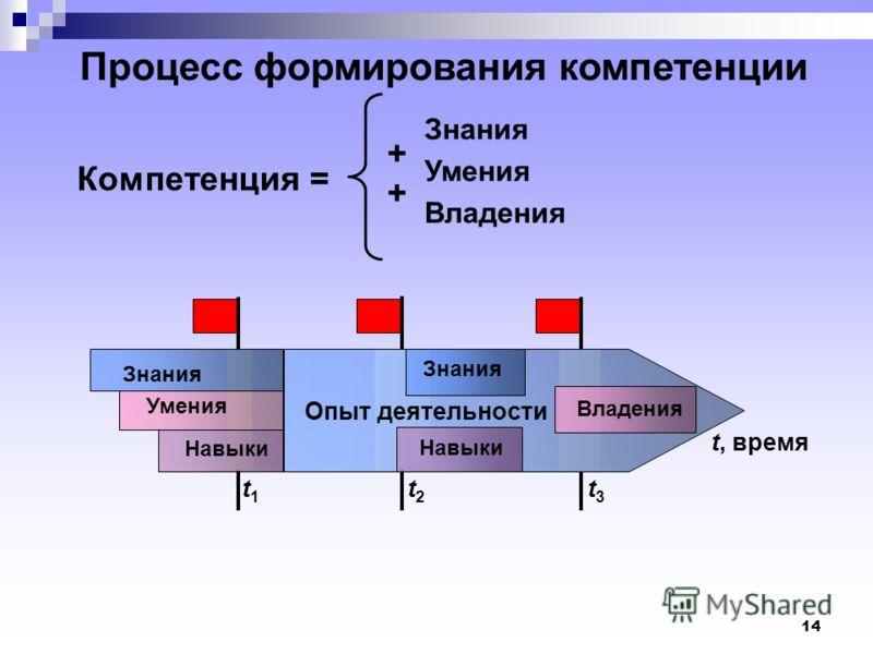 14 Процесс формирования компетенции t, время Знания Умения Навыки Опыт деятельности Знания Владения Навыки t1t1 t2t2 t3t3 Компетенция = Знания Умения Владения + +