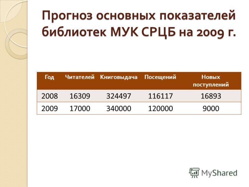 Прогноз основных показателей библиотек МУК СРЦБ на 2009 г. ГодЧитателейКниговыдачаПосещенийНовых поступлений 20081630932449711611716893 2009170003400001200009000
