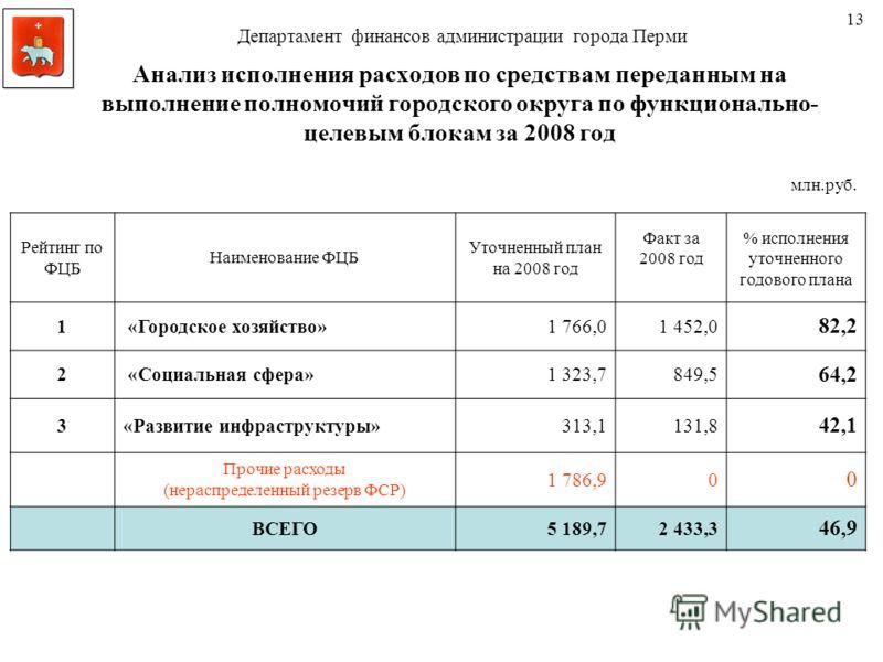 Анализ исполнения расходов по средствам переданным на выполнение полномочий городского округа по функционально- целевым блокам за 2008 год Рейтинг по ФЦБ Наименование ФЦБ Уточненный план на 2008 год Факт за 2008 год % исполнения уточненного годового