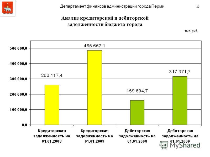 Анализ кредиторской и дебиторской задолженности бюджета города 20 Департамент финансов администрации города Перми тыс. руб.