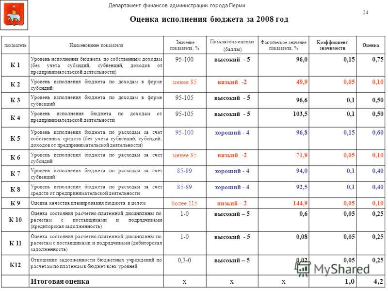 Оценка исполнения бюджета за 2008 год показательНаименование показателя Значение показателя, % Показатель оценки (баллы) Фактическое значение показателя, % Коэффициент значимости Оценка К 1 Уровень исполнения бюджета по собственным доходам (без учета