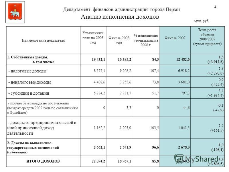 Анализ исполнения доходов млн. руб. 4 Наименование показателя Уточненный план на 2008 год Факт за 2008 год % исполнения уточн.плана на 2008 г. Факт за 2007 Темп роста объемов 2008/2007 (сумма прироста) 1. Собственные доходы, в том числе: 19 432,116 3