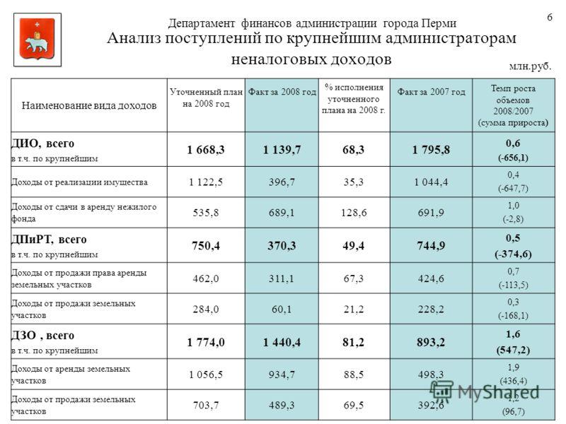 Анализ поступлений по крупнейшим администраторам неналоговых доходов млн.руб. Наименование вида доходов Уточненный план на 2008 год Факт за 2008 год % исполнения уточненного плана на 2008 г. Факт за 2007 год Темп роста объемов 2008/2007 (сумма прирос