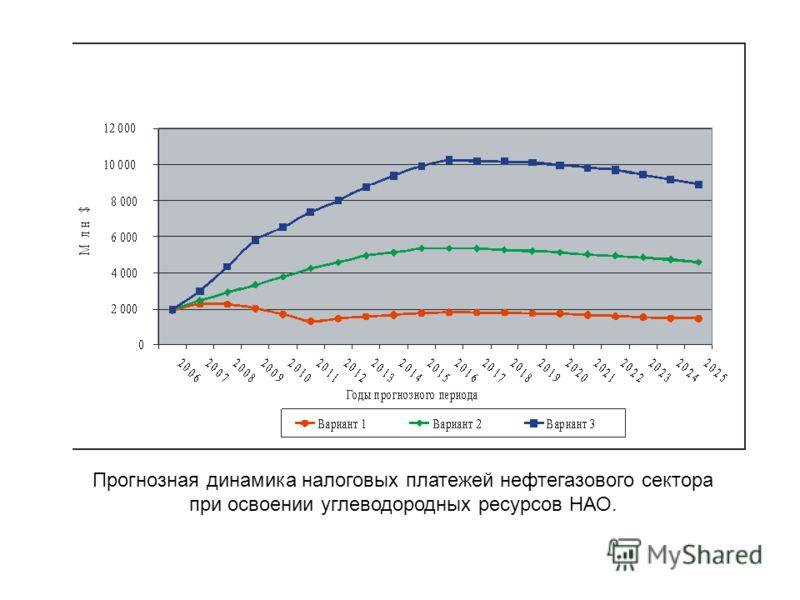 Прогнозная динамика налоговых платежей нефтегазового сектора при освоении углеводородных ресурсов НАО.